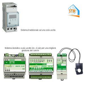 Sistema domotico per gestione carichi contatore